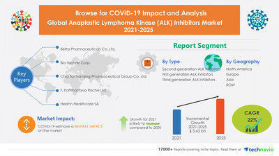 Technavio research report Anaplastic Lymphoma Kinase - $ 3.43 Billion growth expected in Anaplastic Lymphoma Kinase (ALK) Inhibitors Market | 20.14% YOY growth in 2021 amid COVID-19 Spread | North America to Notice Maximum Growth | Technavio