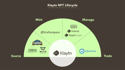 Klaytn Launches Its New NFT Minting Service