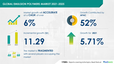 Technavio has announced the latest market research report titled Emulsion Polymers Market by Application and Geography - Forecast and Analysis 2021-2025