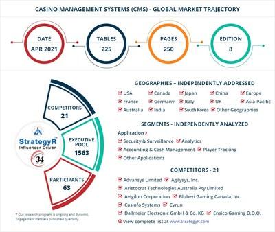 World Casino Management Systems (CMS) Market