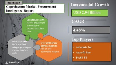 Global Caprolactam Market Procurement Intelligence Report with COVID-19 Impact Analysis   SpendEdge