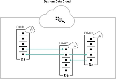 Datrium Introduces Data Cloud Software and DVX Rackscale