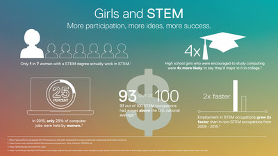 Girls STEM Education