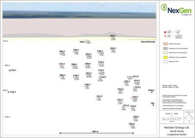 Figure 1: South Arrow Mineralized Longsection (CNW Group/NexGen Energy Ltd.)