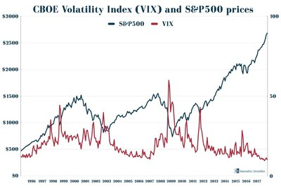 When VIX is at a historical low, corrections often happen.