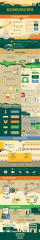 Sanderson Farms Homegrown Infographic