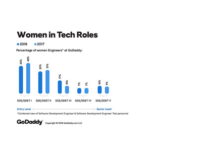 GoDaddy Releases 2018 Diversity and Salary Data
