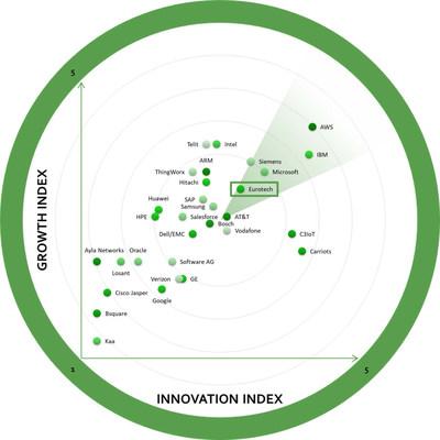 2018 global iot platforms growth innovation leadership frost radar award [ 950 x 950 Pixel ]