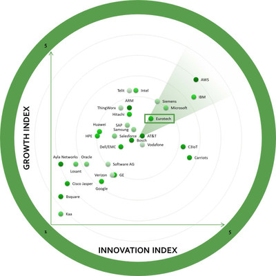 small resolution of 2018 global iot platforms growth innovation leadership frost radar award