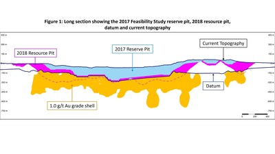 hight resolution of equinox gold increases aurizona and mesquite mineral resources files mesquite technical report