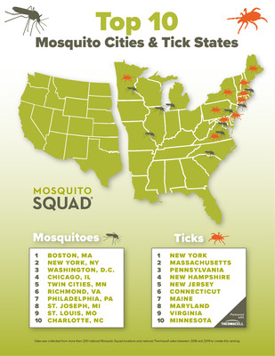 Mosquito Population By State Map : mosquito, population, state, Mosquito, Squad, Reveals, Cities, States, Affected, Mosquitoes, Ticks