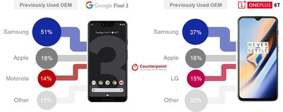 Source: Counterpoint Research – Smartphone Churn Tracker Q4 2018