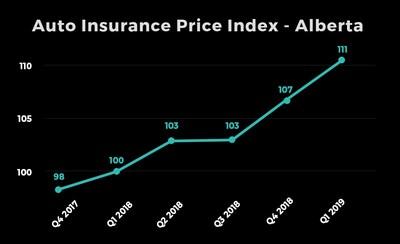 Report Auto Insurance Rates Continue To Rise In Ontario Alberta And Atlantic Canada