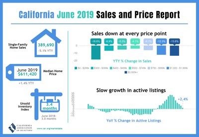 california home sales slide in june [ 2700 x 1858 Pixel ]