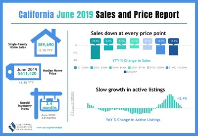 hight resolution of california home sales slide in june