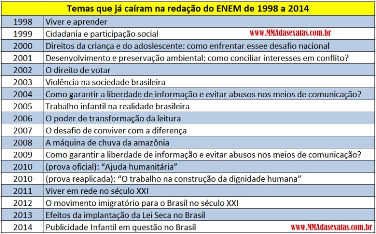 temas de redação enem 1998 a 2014
