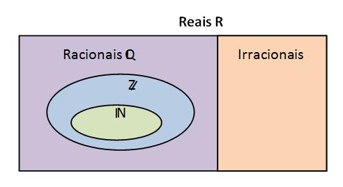Números racionais e números irracionais