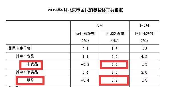 5月份各地物价涨势如何?河北领涨全国,北京涨幅最小