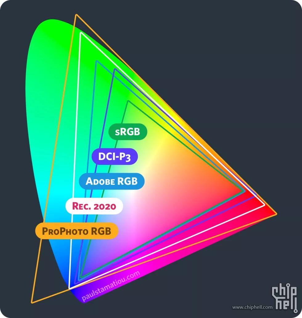 ロイヤリティフリー Rgb 色域 - 感フザ米