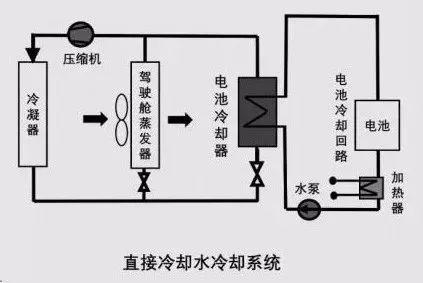動力電池熱管理系統組成及其設計流程 | 尋夢新聞