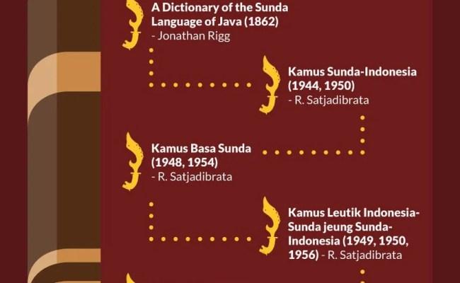 Contoh Wawancara Bahasa Sunda Tentang Bencana Alam 5w 1h Cute766
