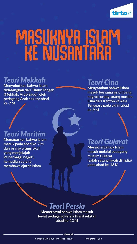 Teori Masuknya Agama Islam Di Indonesia : teori, masuknya, agama, islam, indonesia, Perdebatan, Ragam, Versi, Masuknya, Islam, Nusantara, Tirto.ID