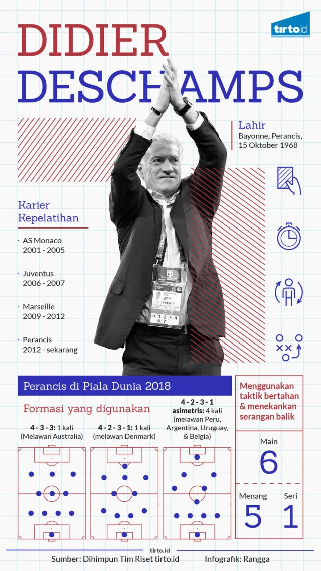 Infografik Didier Deschamps