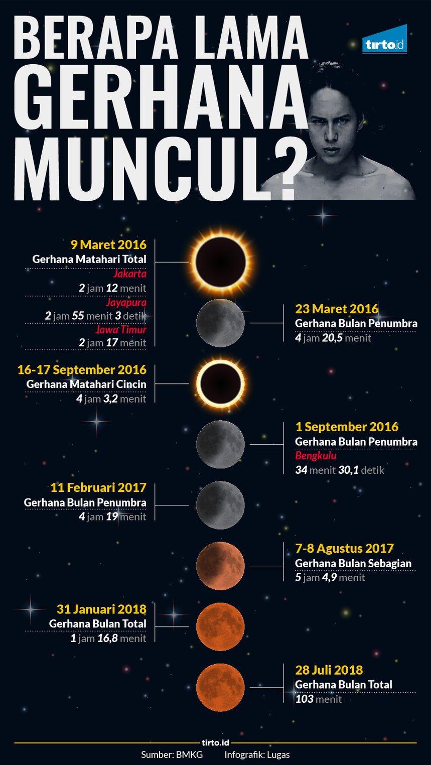 Kenapa Bisa Terjadi Gerhana Matahari : kenapa, terjadi, gerhana, matahari, Berapa, Gerhana, Muncul?, Infografik, Tirto.ID