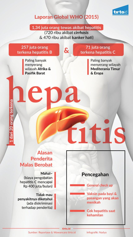Hati-Hati Virus Hepatitis Menyerang Hati Anda - Tirto.ID