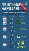 Infografik HL Indepth Pendanaan Parpol