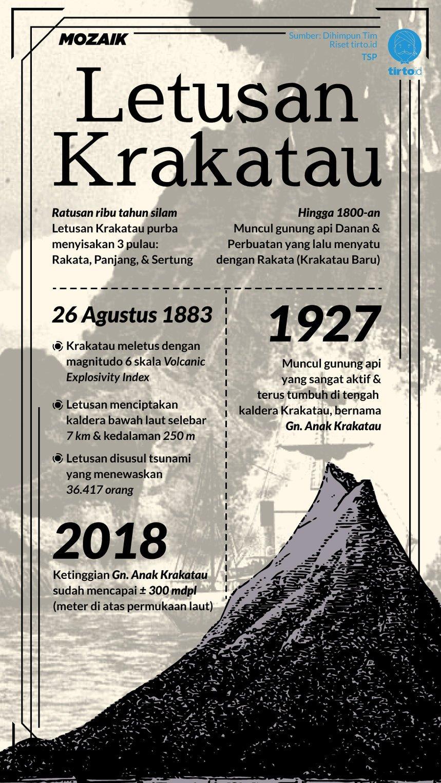 Letusan Maut Gunung Krakatau 1883  TirtoID
