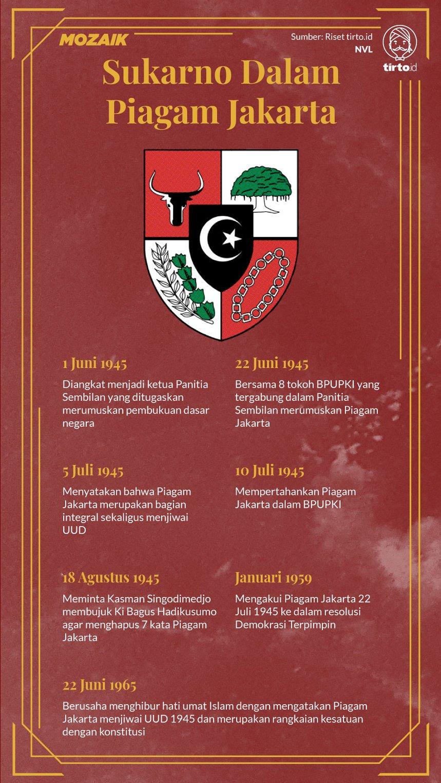 Sebutkan Isi Piagam Jakarta : sebutkan, piagam, jakarta, Piagam, Jakarta, Wakil, Indonesia, Timur, Menolak, Syariat, Islam, Tirto.ID