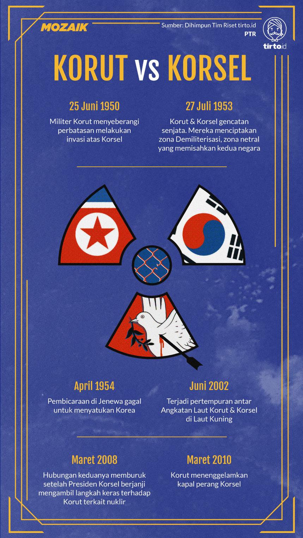 Konflik Korea Selatan Dan Korea Utara : konflik, korea, selatan, utara, Akhir, Perang, Korea, Perseteruan, Kunjung, Padam, Tirto.ID