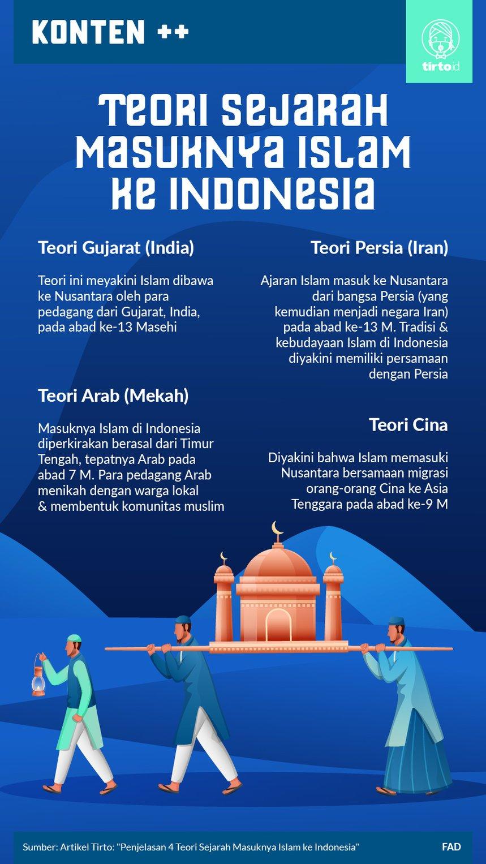 Teori Masuknya Agama Islam Di Indonesia : teori, masuknya, agama, islam, indonesia, Penjelasan, Teori, Sejarah, Masuknya, Islam, Indonesia, Tirto.ID
