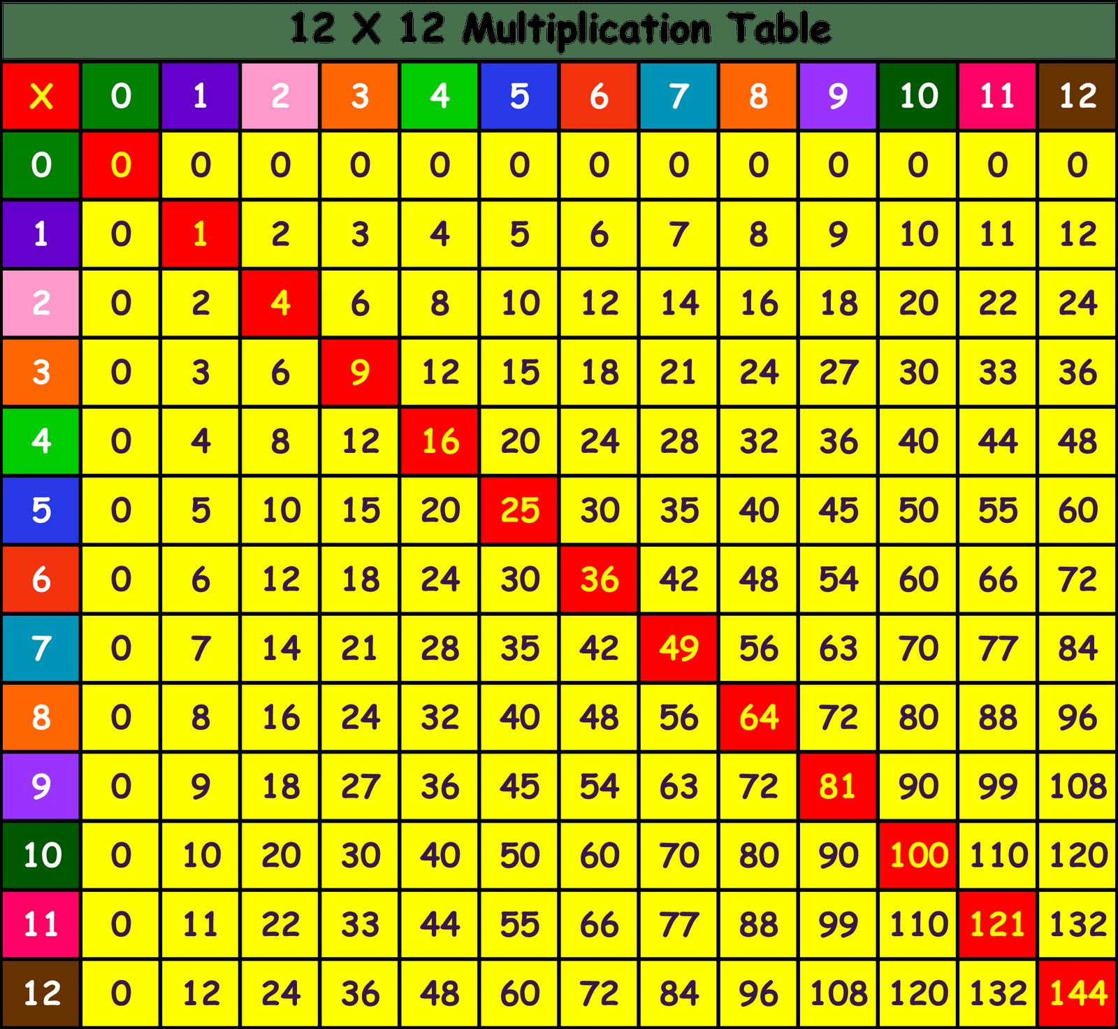 4th Grade Maths