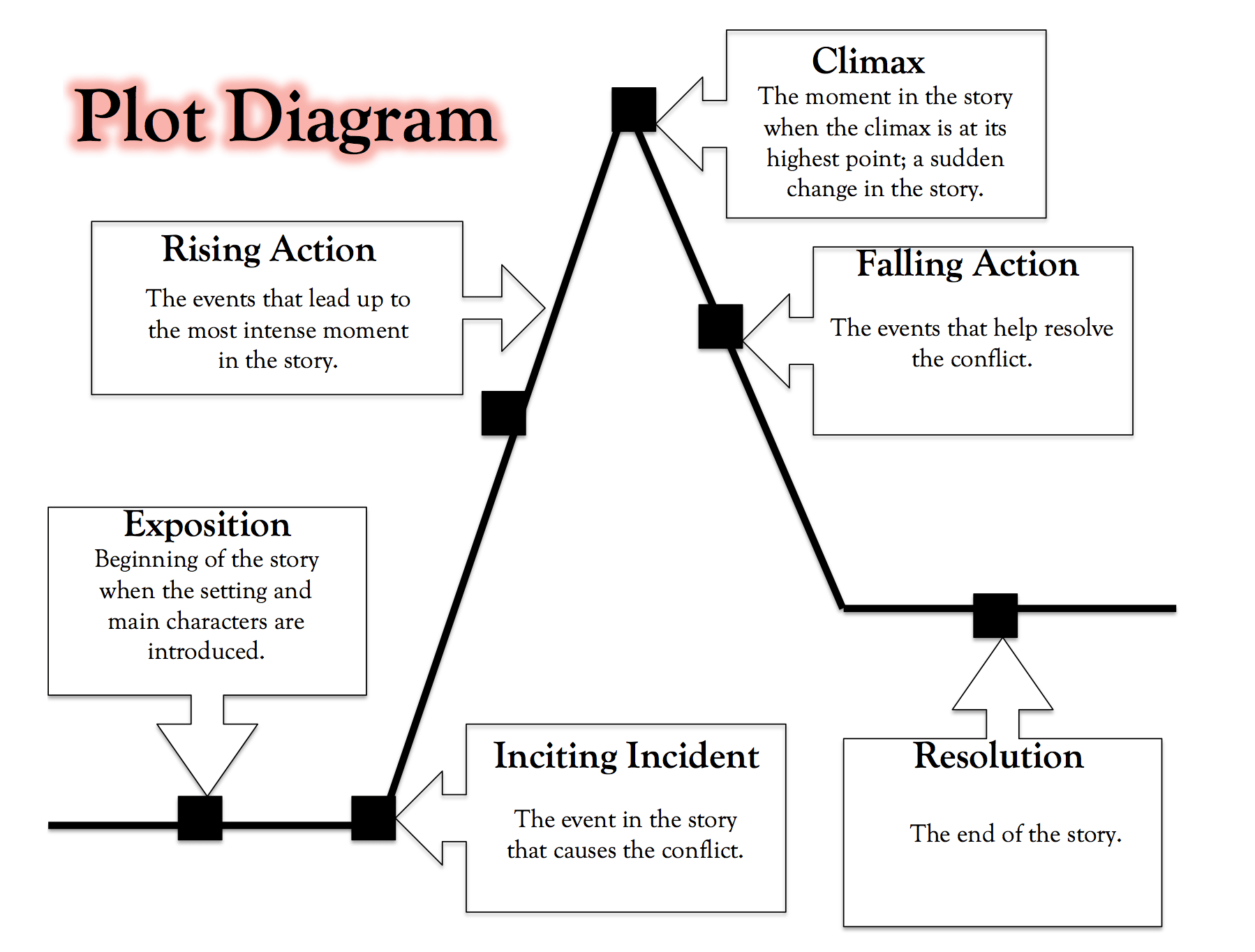 story plot diagram for hatchet stewmac wiring diagrams related keywords long tail