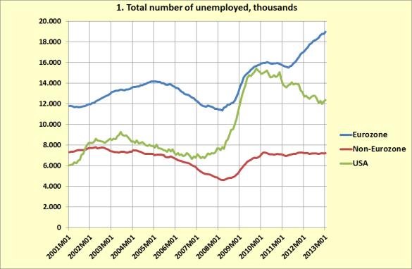 lavoro area euro