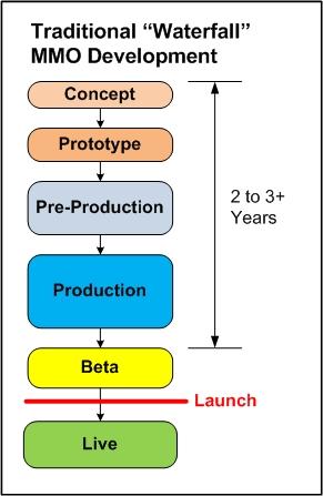 1 Traditional Waterfall MMO Development