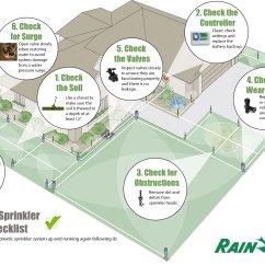 Hunter Pro C Sprinkler System Wiring Diagram Easy Animal Cell Somurich