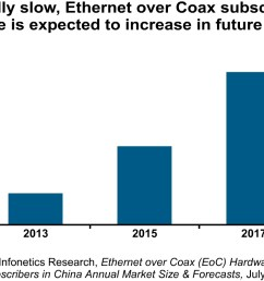 infonetics politics playing role in growth of cable broadband and ethernet over coax eoc in china business wire [ 1250 x 833 Pixel ]