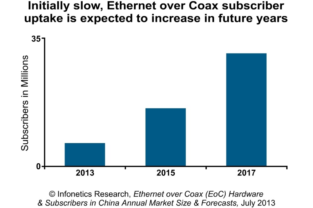 medium resolution of infonetics politics playing role in growth of cable broadband and ethernet over coax eoc in china business wire
