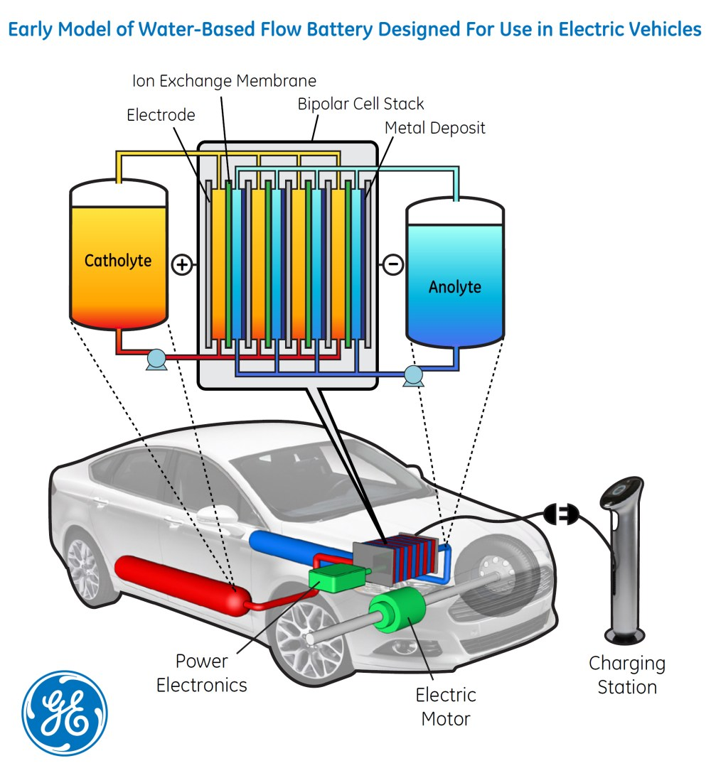 medium resolution of just add water ge berkeley lab explore possible key to energy storage for electric