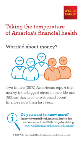Wells Fargo-Taking the temperature of America's financial health-Worried about Money? (Graphic: Busi ...