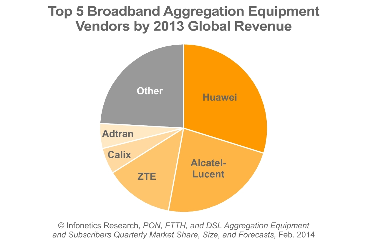 hight resolution of infonetics record year for gpon in china vdsl shipments outstrip adsl for first time ever business wire