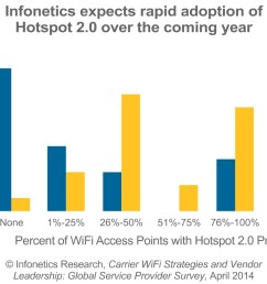 carriers going gangbusters with wifi and hotspot 2 0 infonetics survey shows business wire [ 1250 x 833 Pixel ]
