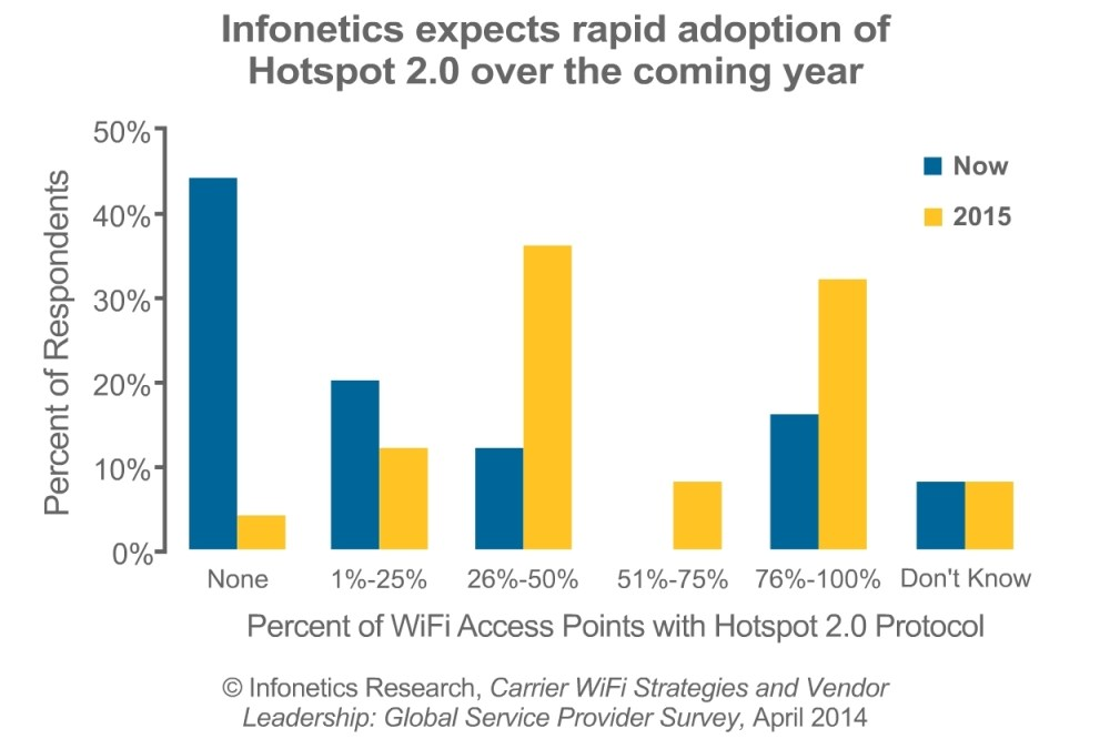 medium resolution of carriers going gangbusters with wifi and hotspot 2 0 infonetics survey shows business wire