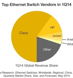 ethernet switch market down 15 in the first quarter as growth stalls reports infonetics business wire [ 1250 x 833 Pixel ]