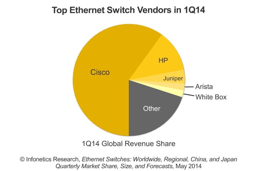 medium resolution of ethernet switch market down 15 in the first quarter as growth stalls reports infonetics business wire