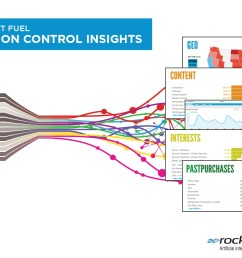 rocket fuel launches mission control insights providing campaign transparency to customers business wire [ 1350 x 1050 Pixel ]