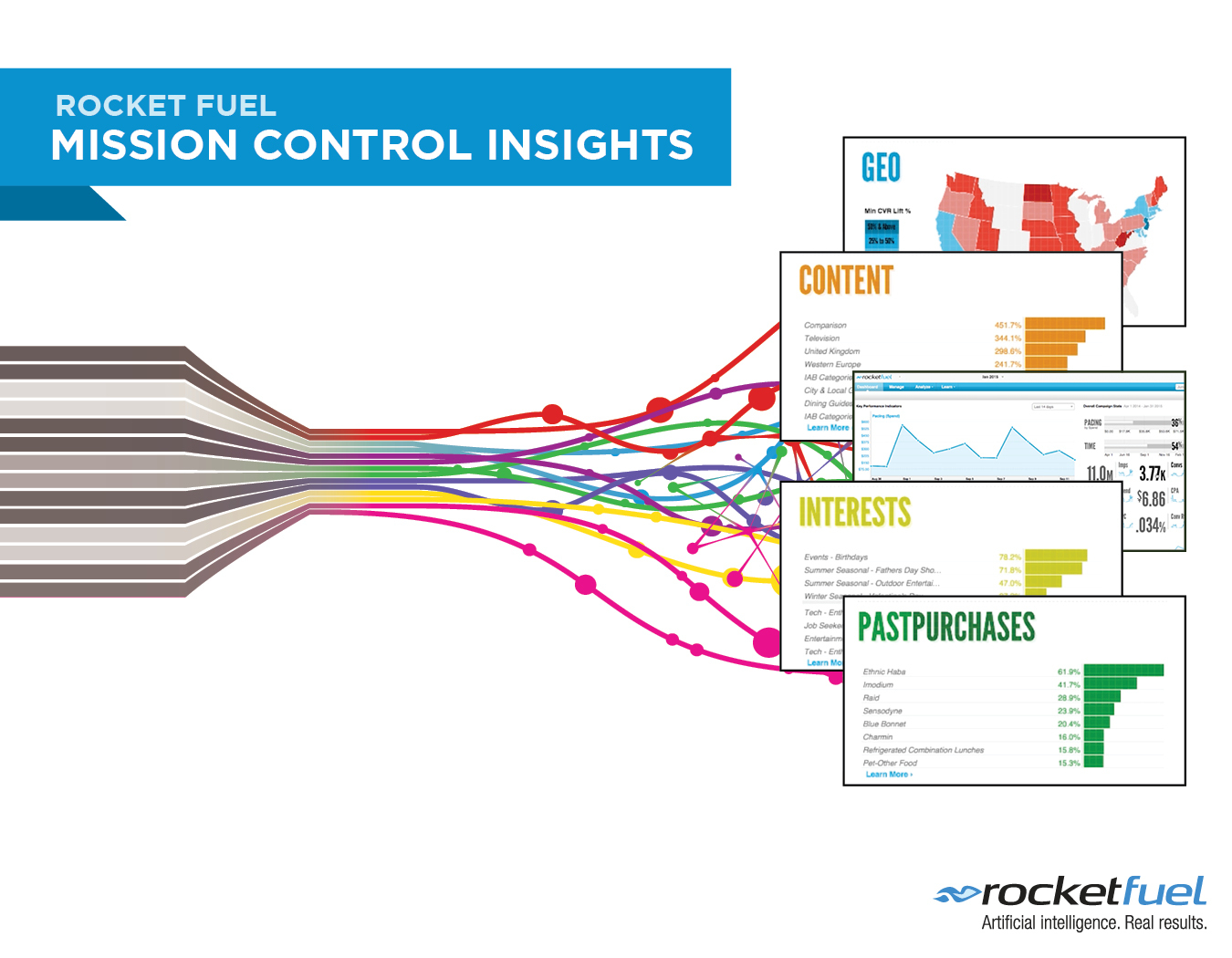 hight resolution of rocket fuel launches mission control insights providing campaign transparency to customers business wire